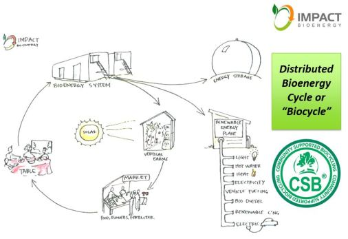 Distributed Bioenergy Cycle